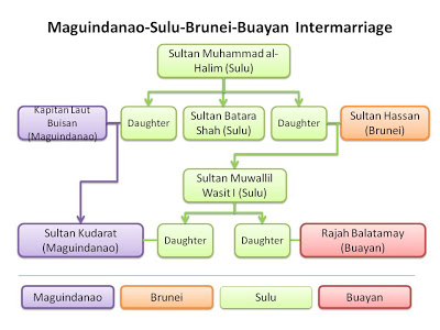 Maguindanao-Lanao-Sulu Intermarriage